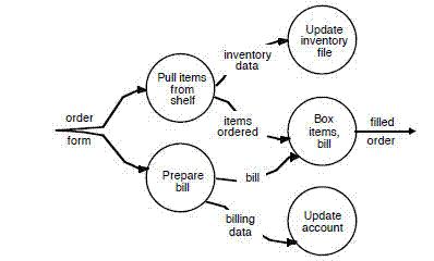 trendvonal a diagram változásában