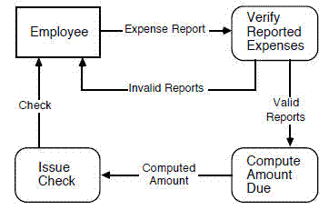 data-flow-diagram