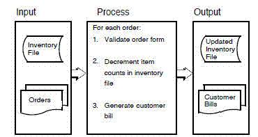 input-process-output_Chart