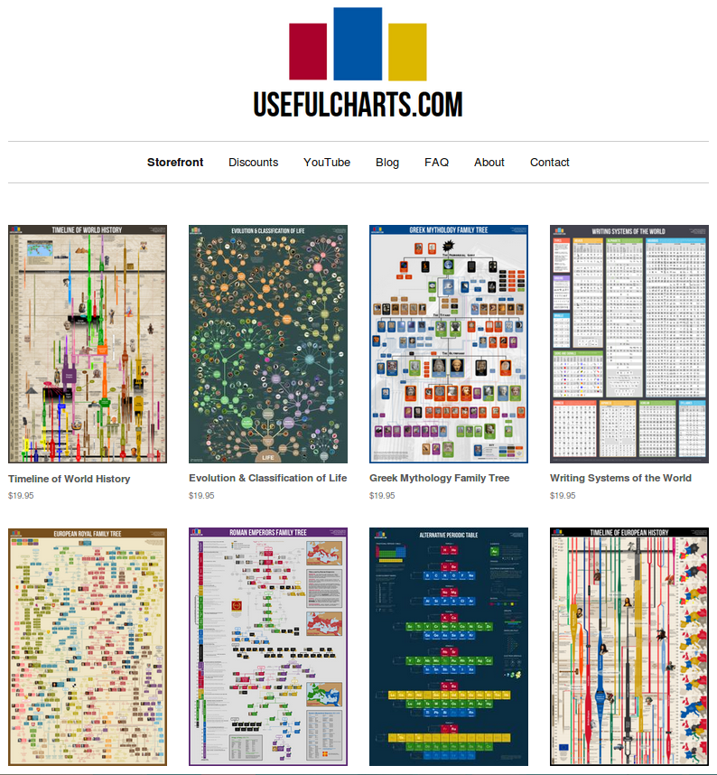 UsefulCharts: History timelines, classroom posters & science charts